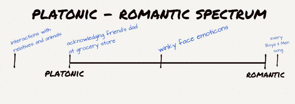 platonicromantic